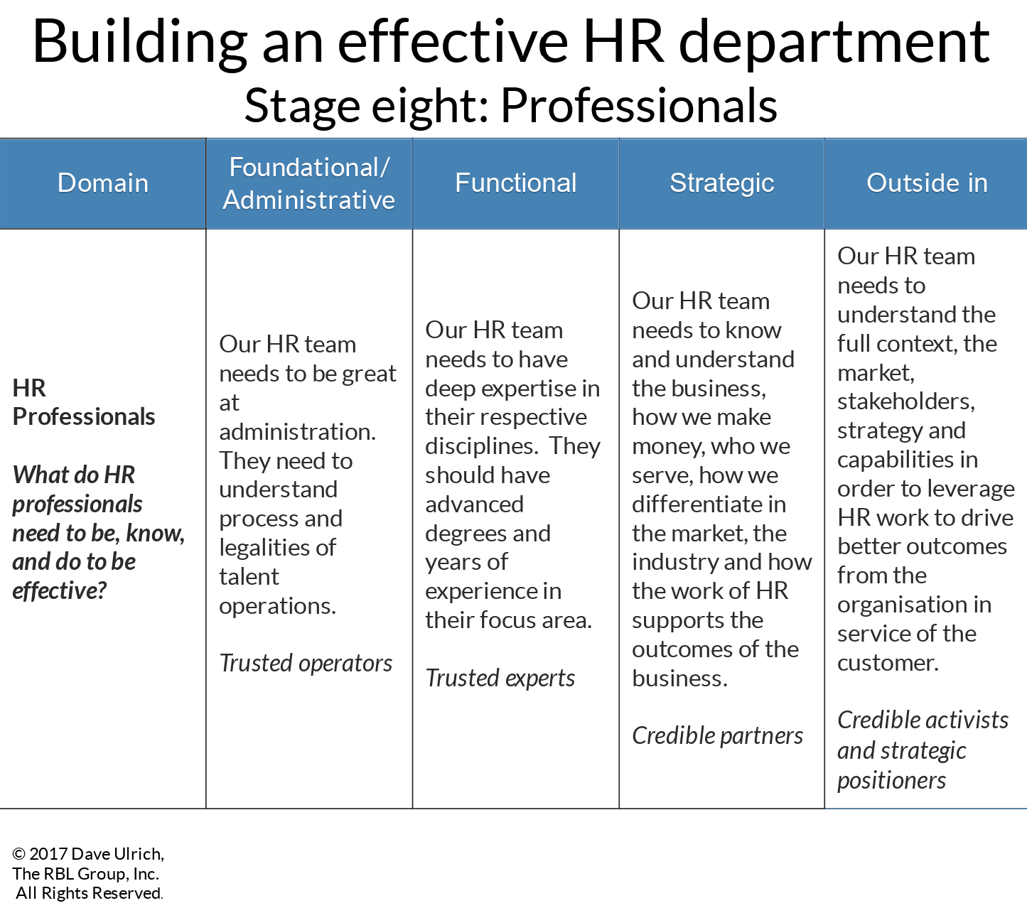 Auditing The Effectiveness Of Your Hr Department Part Two Human