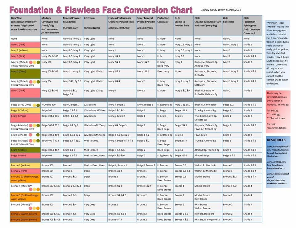Foundation Conversion Chart With