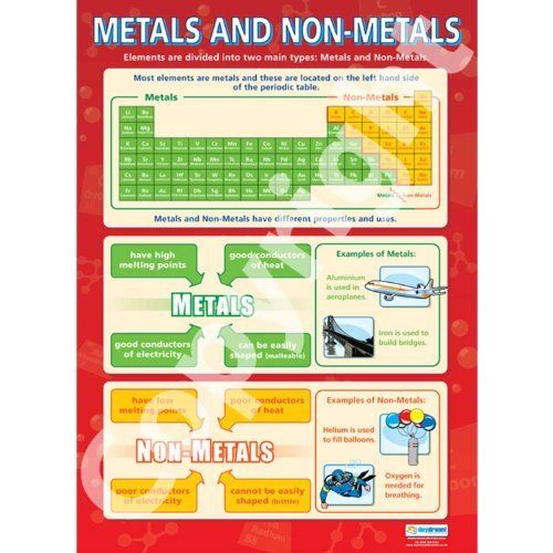 Metals and non science educational wall chart poster in high gloss paper  mm  mm also rh pinterest
