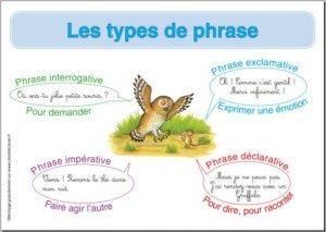 affiche synthèse types de phrase | Types de phrases, Phrase interrogative, Grammaire ce2