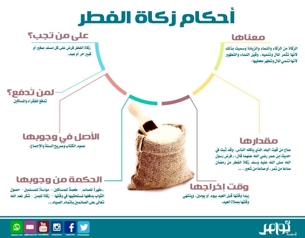 احكام زكاة الفطر زكاة الفطر انفوجرافيك Infographic Ramadan Islam Easy Paper Crafts