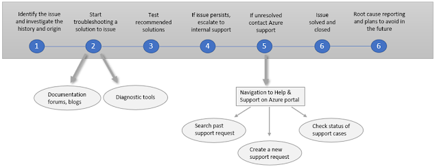 Https Microsoftonlineguide Blogspot Com 2020 06 Azure Support Api Create And Manage Azure Support Tickets Programmatically In 2020 Supportive Case Management Manage
