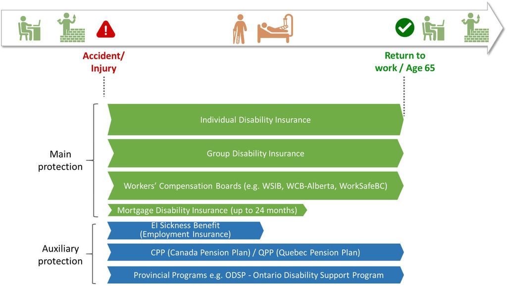 Disability insurance everything you must know life