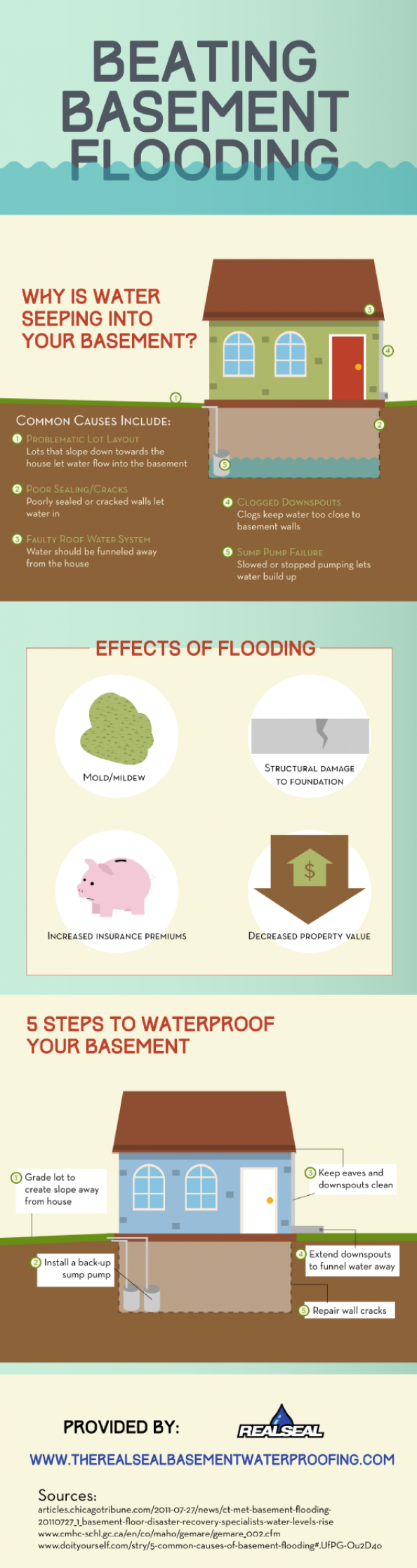 8 Smart Tips For Fixing Flooded Basements | Basements, Water Damage And  House