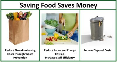Food Waste Reduction and Prevention from the EPA . Si ...