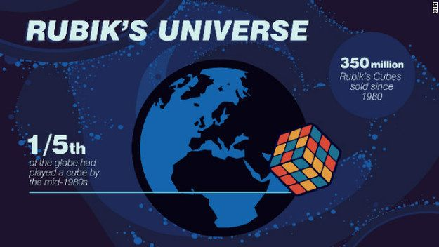 Over 350 million Rubik's Cubes have been sold worldwide – making it the bestselling toy of all time.