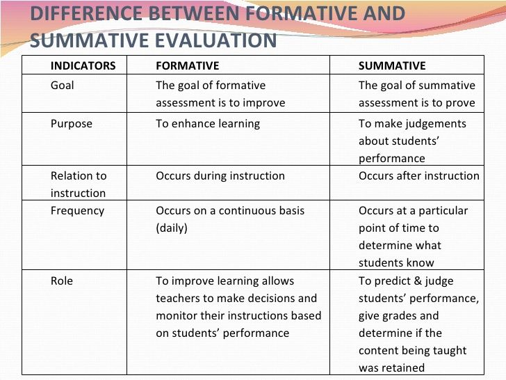 Formative Vs Summative Assessment Comparison Chart  Google Search