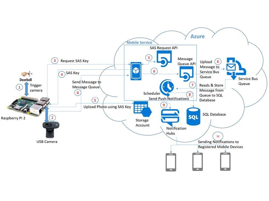 Smart Doorbell With Azure Windows10 Iot Uwp App Smart Doorbell Diagram Architecture Iot