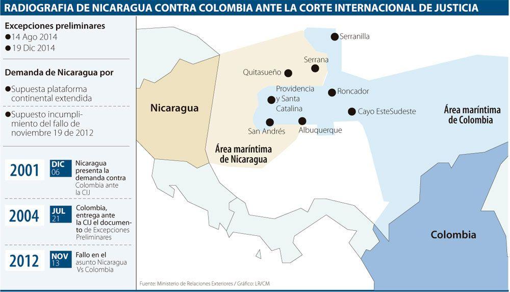 Colombia busca que Corte se declare sin competencia en caso Nicaragua