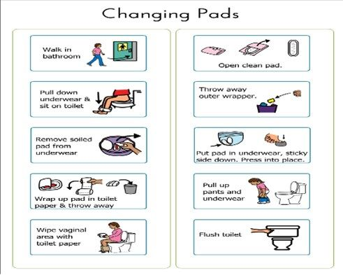 Feminine Hygiene Visual Sequence For Changing Pads