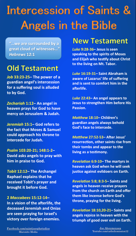 Intercession of saints and angels in the Bible    study