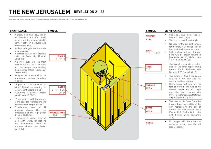 The New Jeruselm.