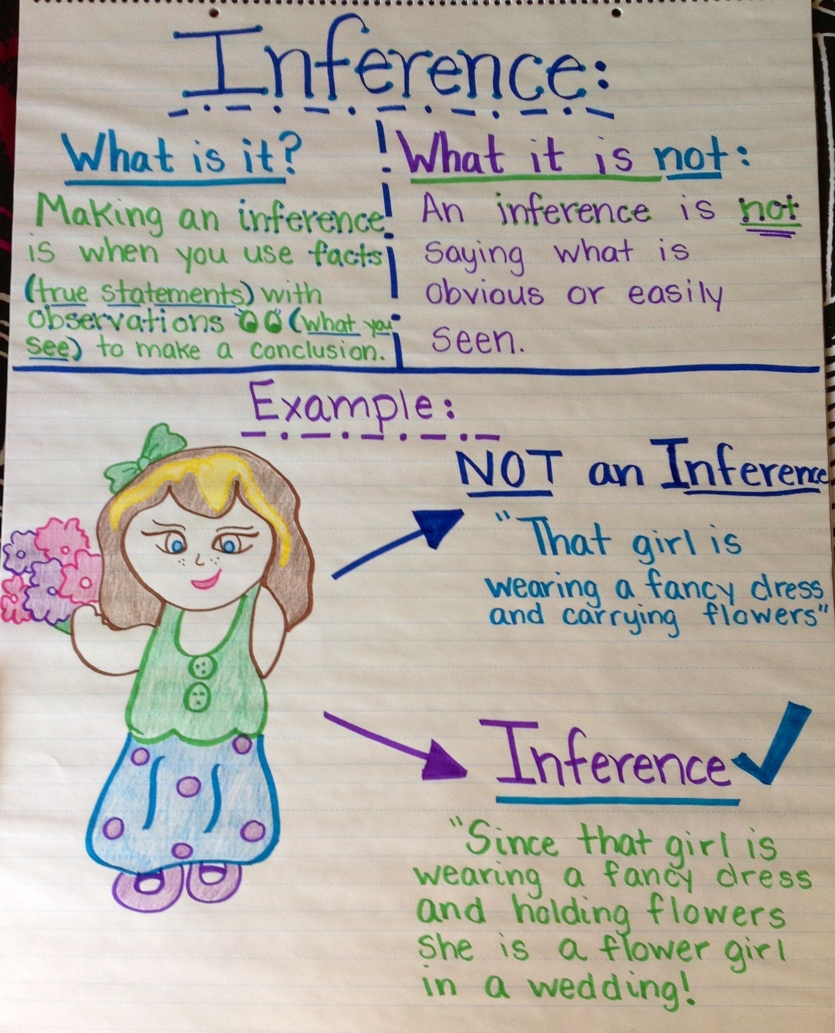 Inference anchor chart also charts to teach inferring th ela rh pinterest
