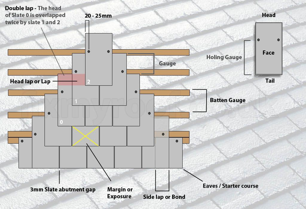 Here You Can Find A Structure Of Slate Roof With Different