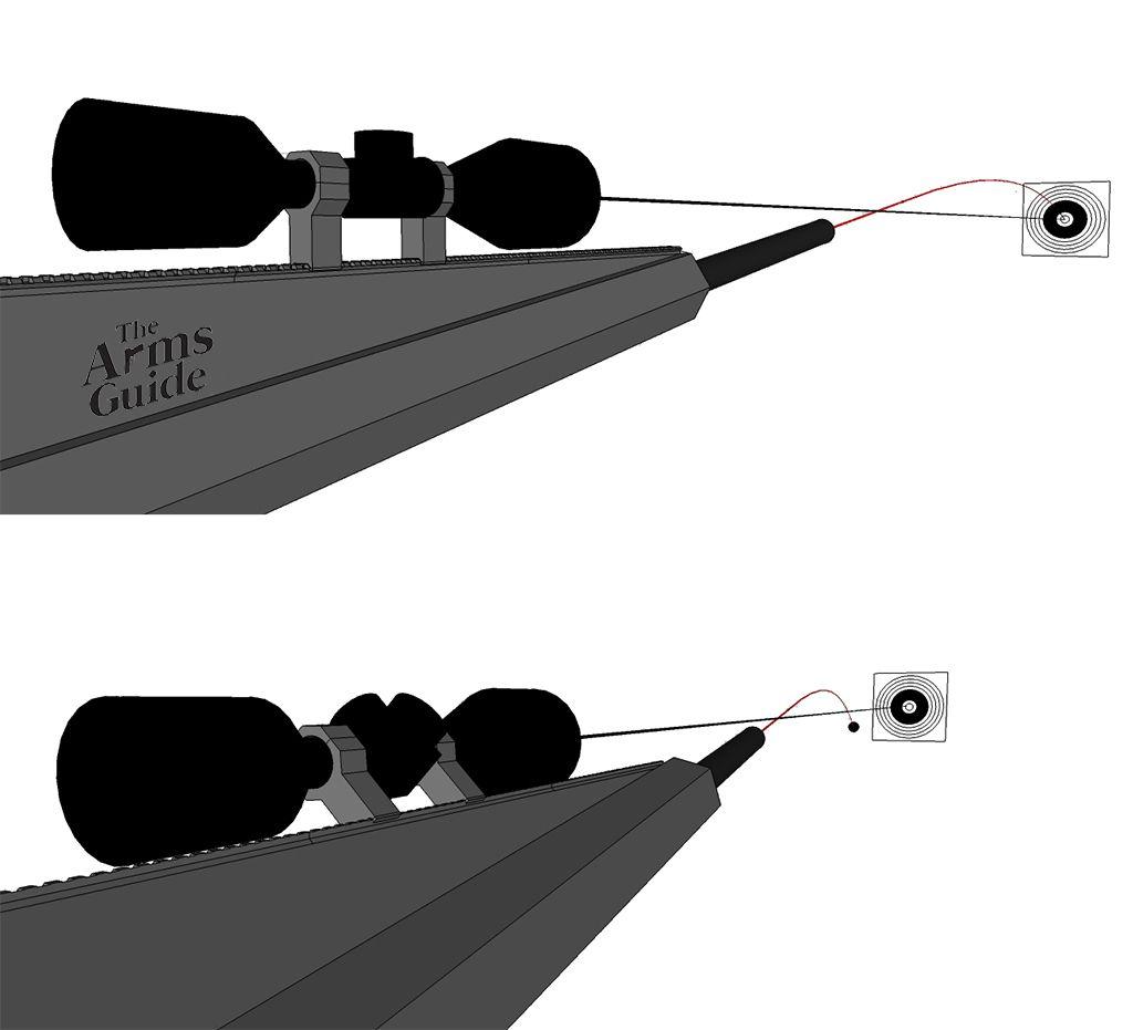 Long Range Shooting: External Ballistics
