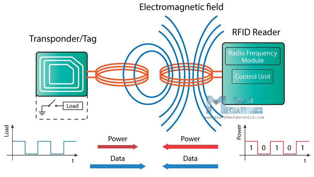 Rfid working principle arduino pinterest