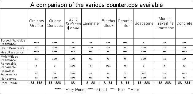 Attractive Countertop Comparisons Countertops Soapstone
