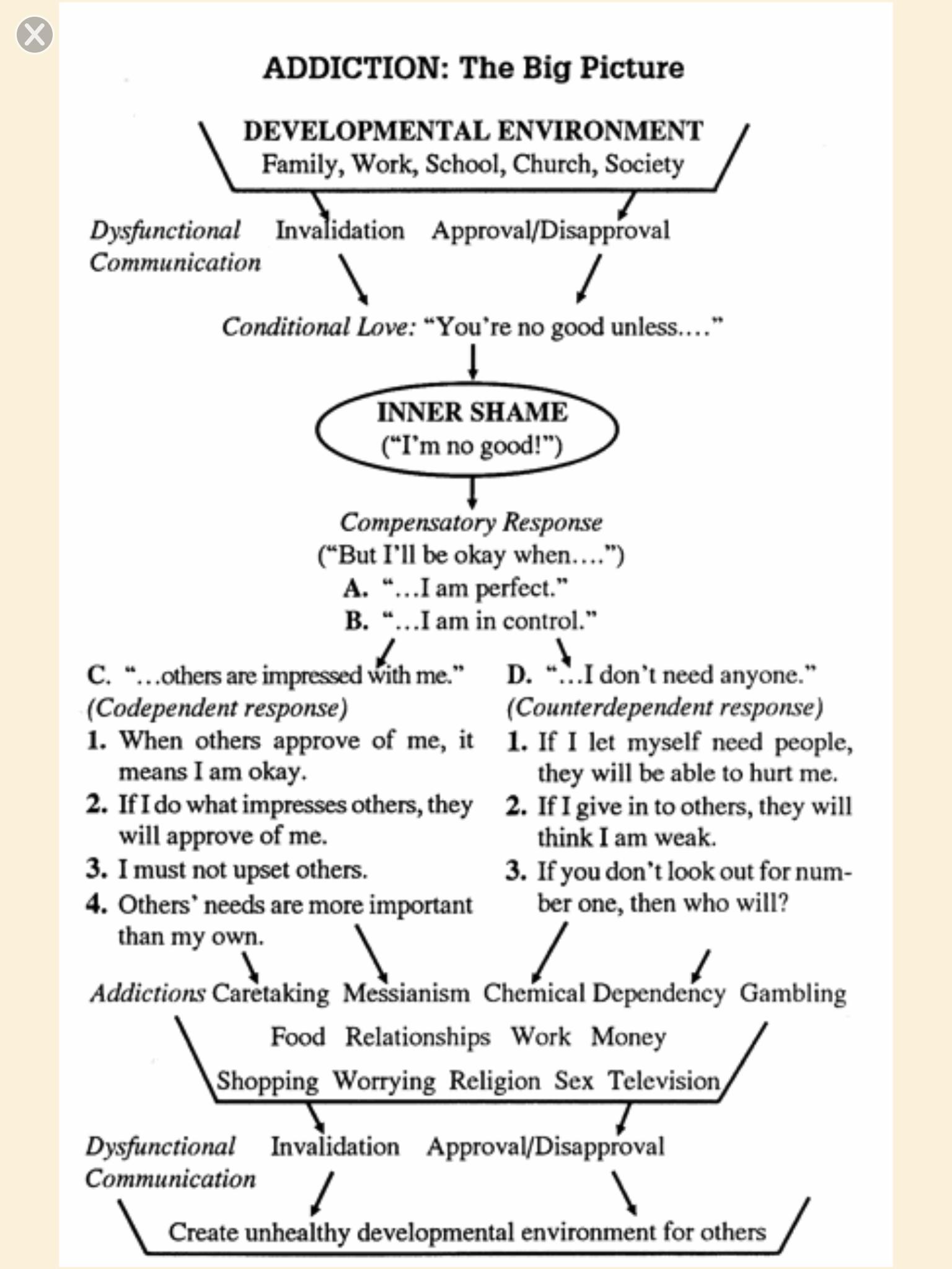 Ptsd Psychoeducation Handout