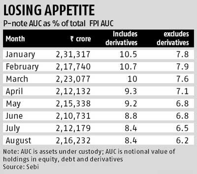 Investments via P-notes shrank further in August