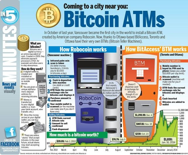 Coming to a city near you Bitcoin ATMs Bitcoin, What