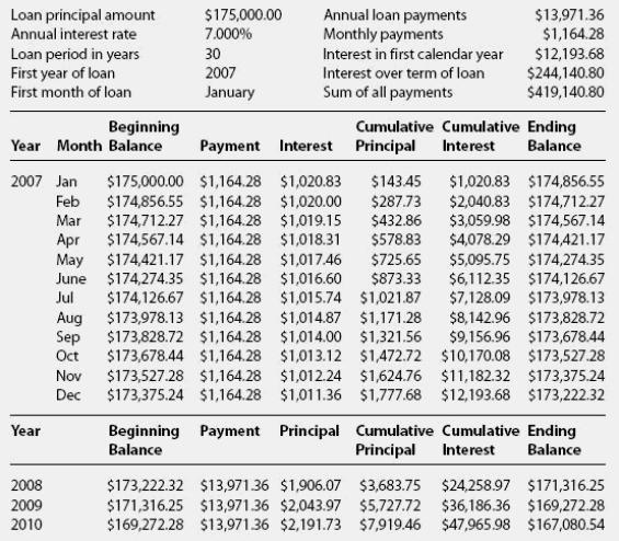 Amortization Schedule 3 Amortization Schedule Mortgage Amortization Schedule Templates