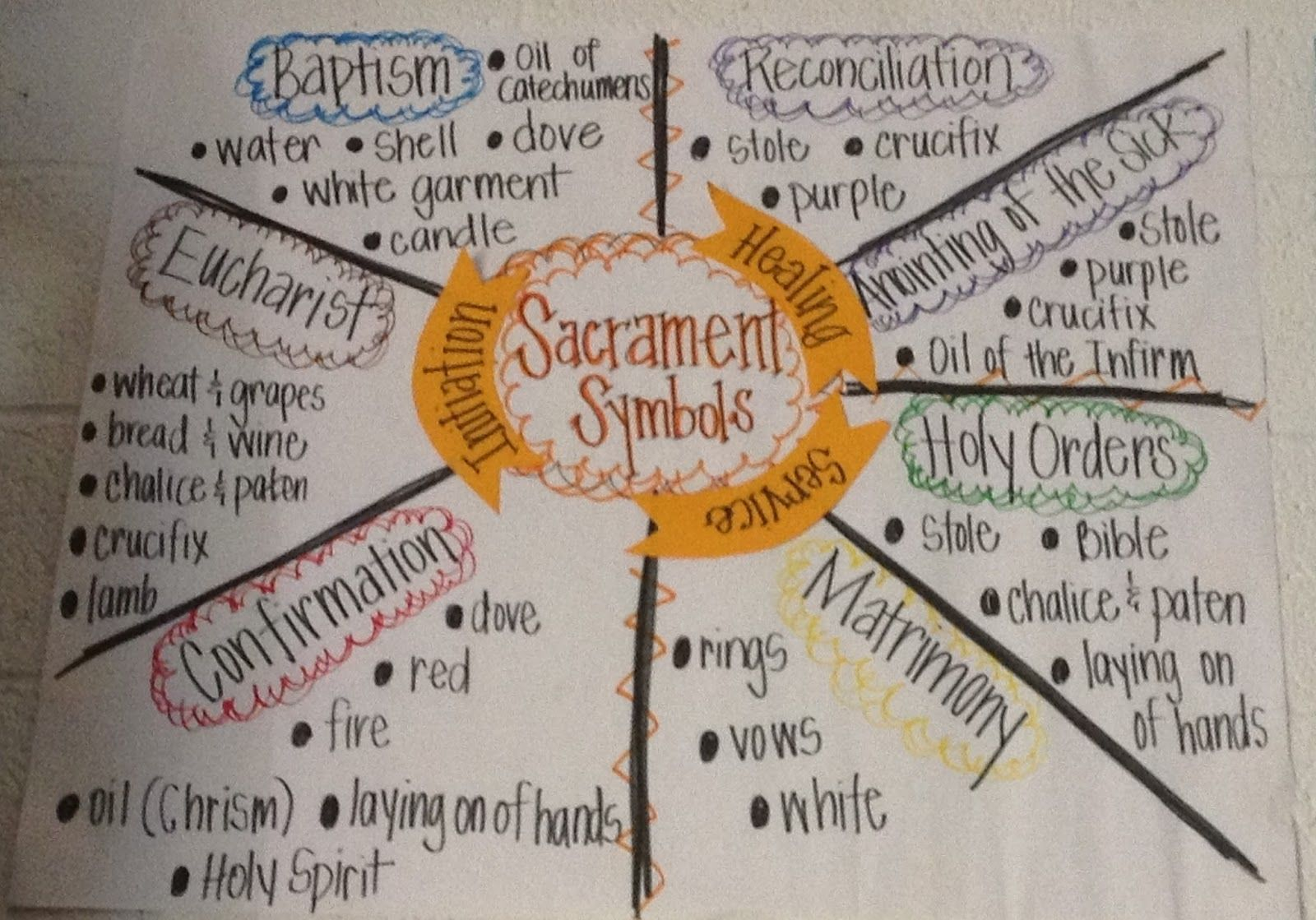 Symbol of confirmation image collections symbol and sign ideas symbols used in the sacrament of baptism gallery symbol and sign confirmation activities for children yahoo biocorpaavc