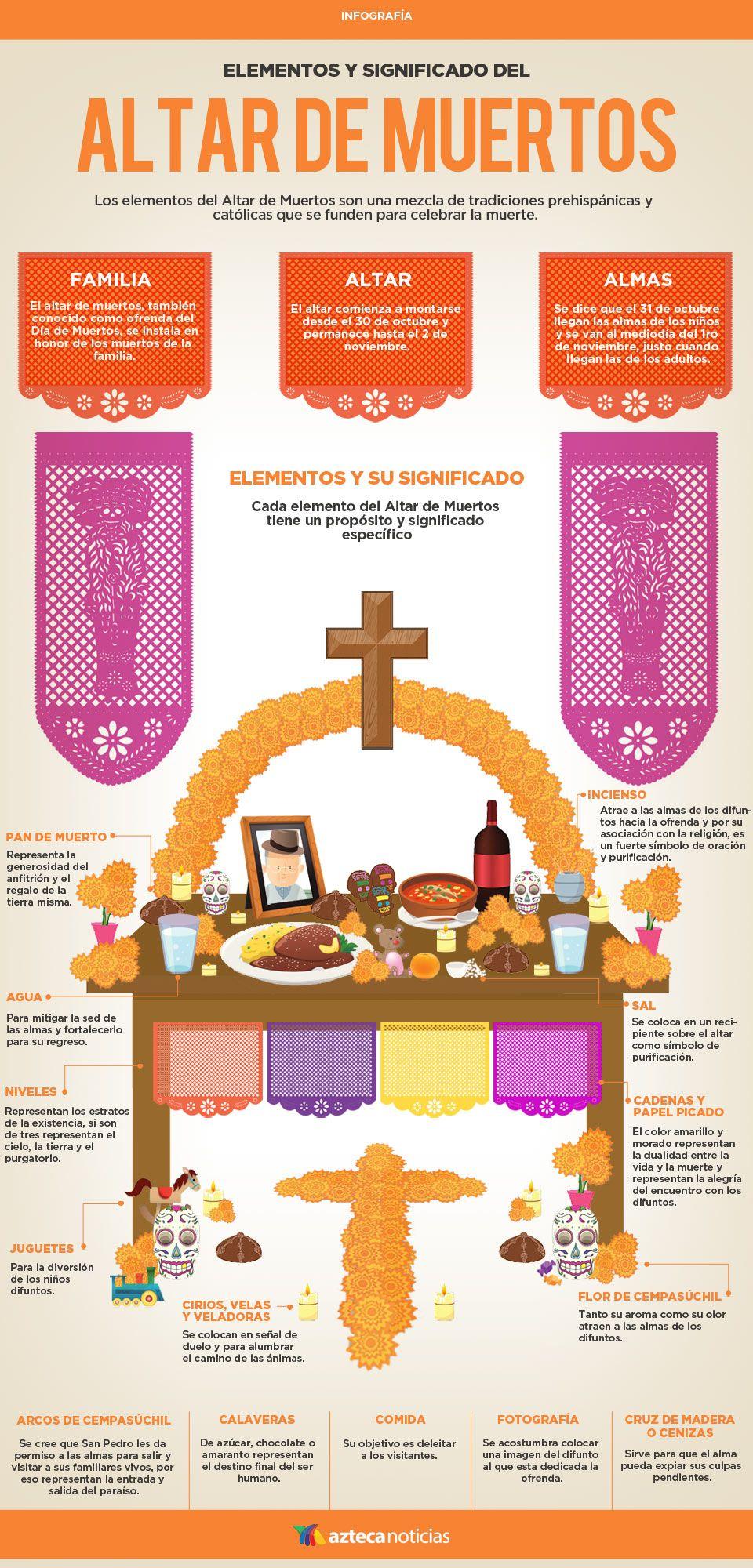 Elementos y significado del Altar de Muertos #infografia