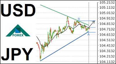 Pin By K H On Forex فوركس Chart Diagram Line Chart