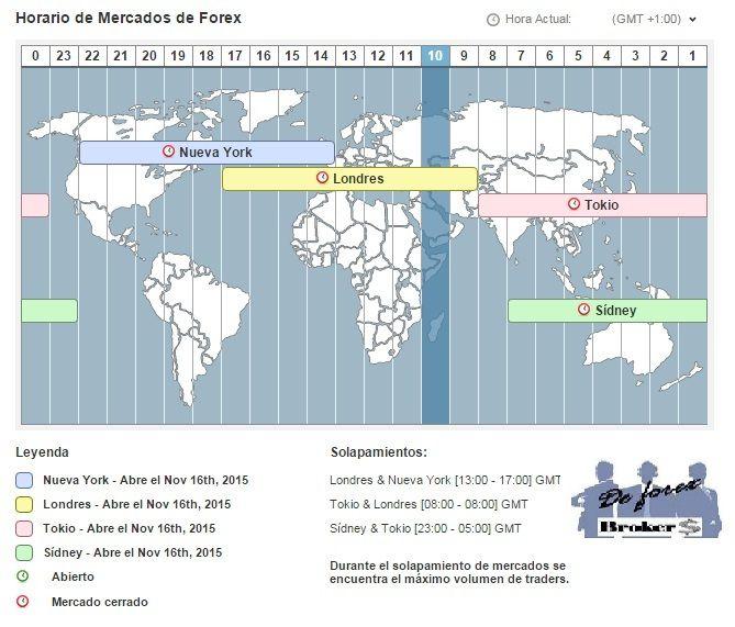 Corredor de opciones binarias mercados mundo