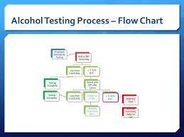 Pin on alcohol testing info