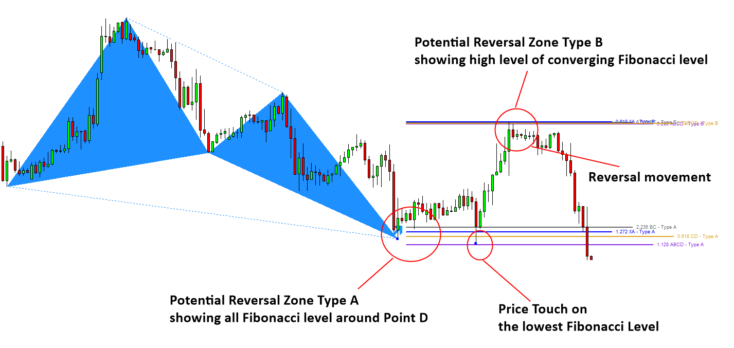 """Article """"Backtesting Potential Reversal Zone with Harmonic"""