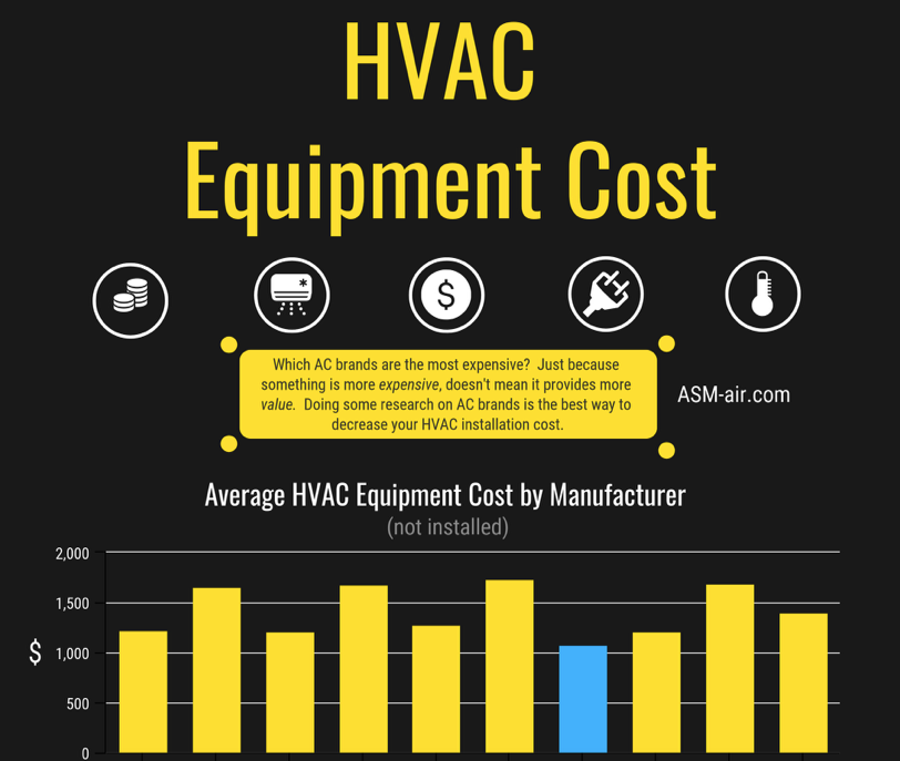 HVAC Installation Cost 2019 How to Know a Fair Price
