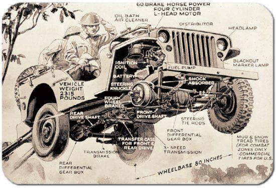 jeep willys jeep pinterest jeep willys and jeeps on 1946 willys jeep wiring diagram for 1946 willys jeep wiring #35 at Classic Jeep