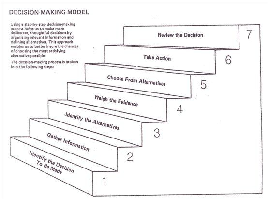Decision Making Matrix Creative Classroom (primarily high school - decision tree template