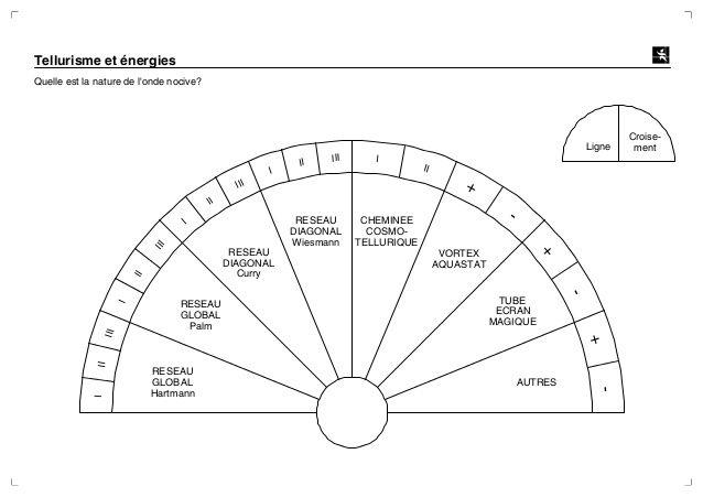 Cadrans De Radiesthesie Planches Radiesthesie Pendule