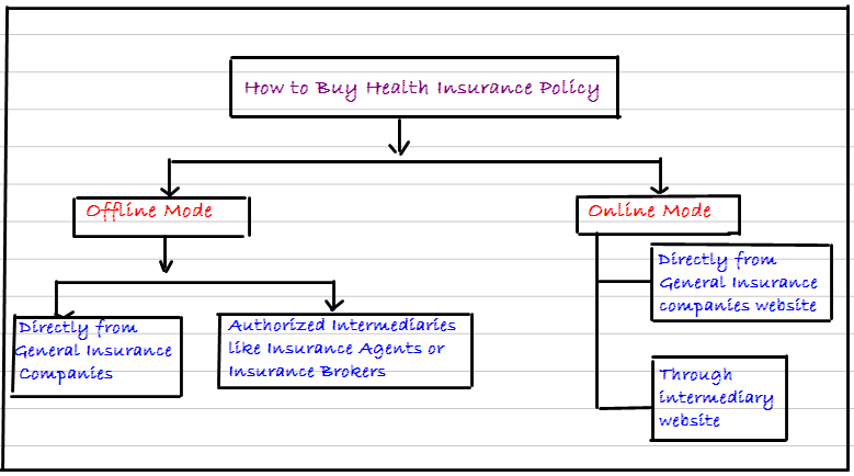 Check Out Various Ways To Get Your Health Insurance Now With