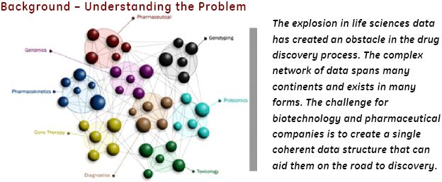 Background - Understanding the Problem, Exploiting The Life Science Data Explosion To Speed New Drug Discovery