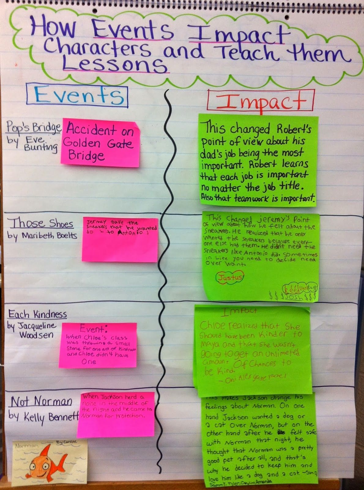 Two Reflective Teachers A Peek Into Our Short Text Unit