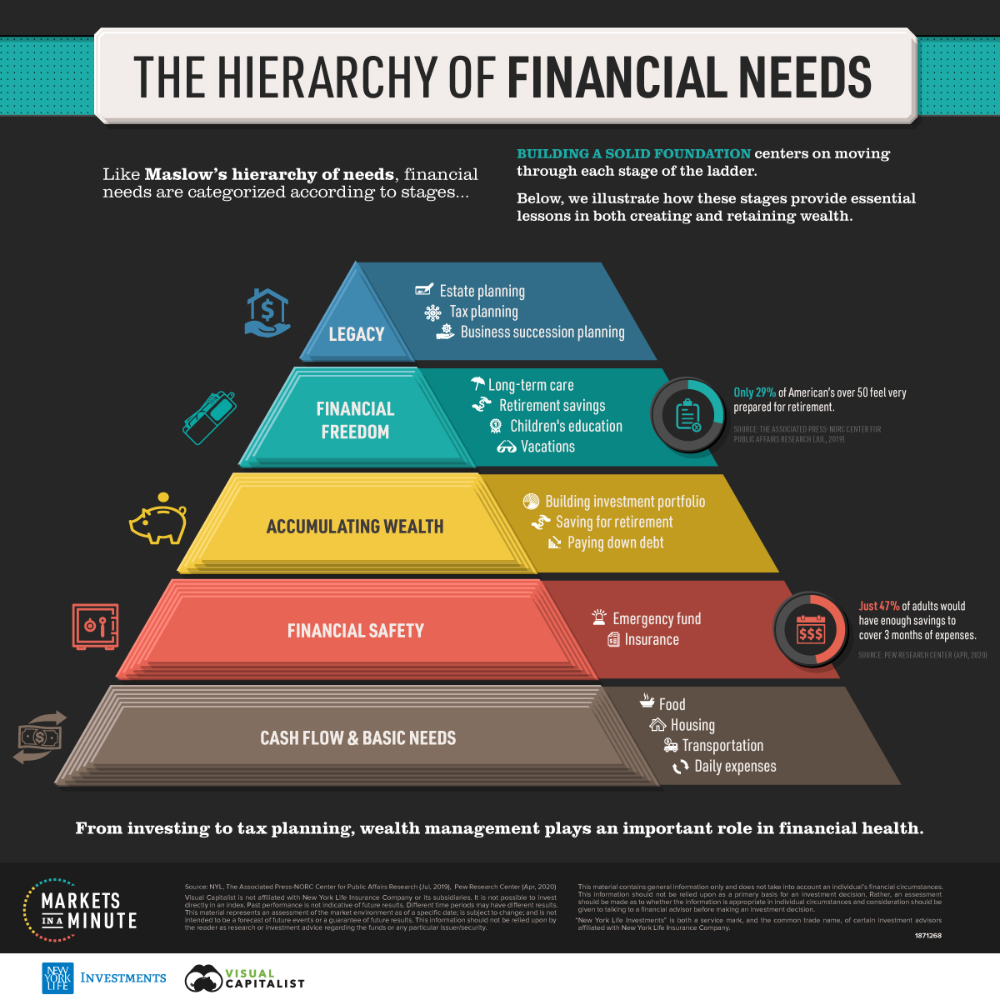400 Financial Advice Ideas In 2020 Financial Advice Financial Advisor