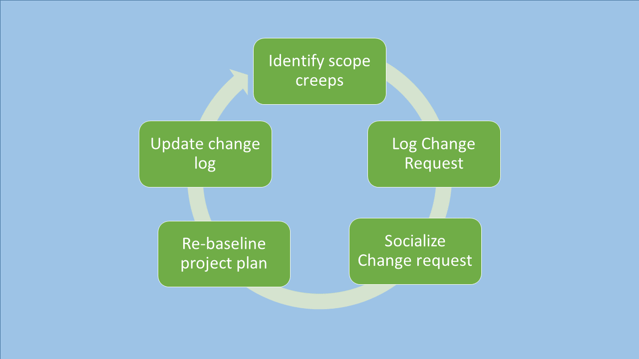 Change Request Process  Change Management Template Free
