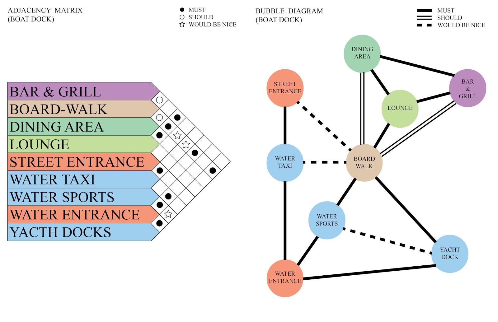 bubble diagram hotel design - بحث Google   Bubble diagram ...