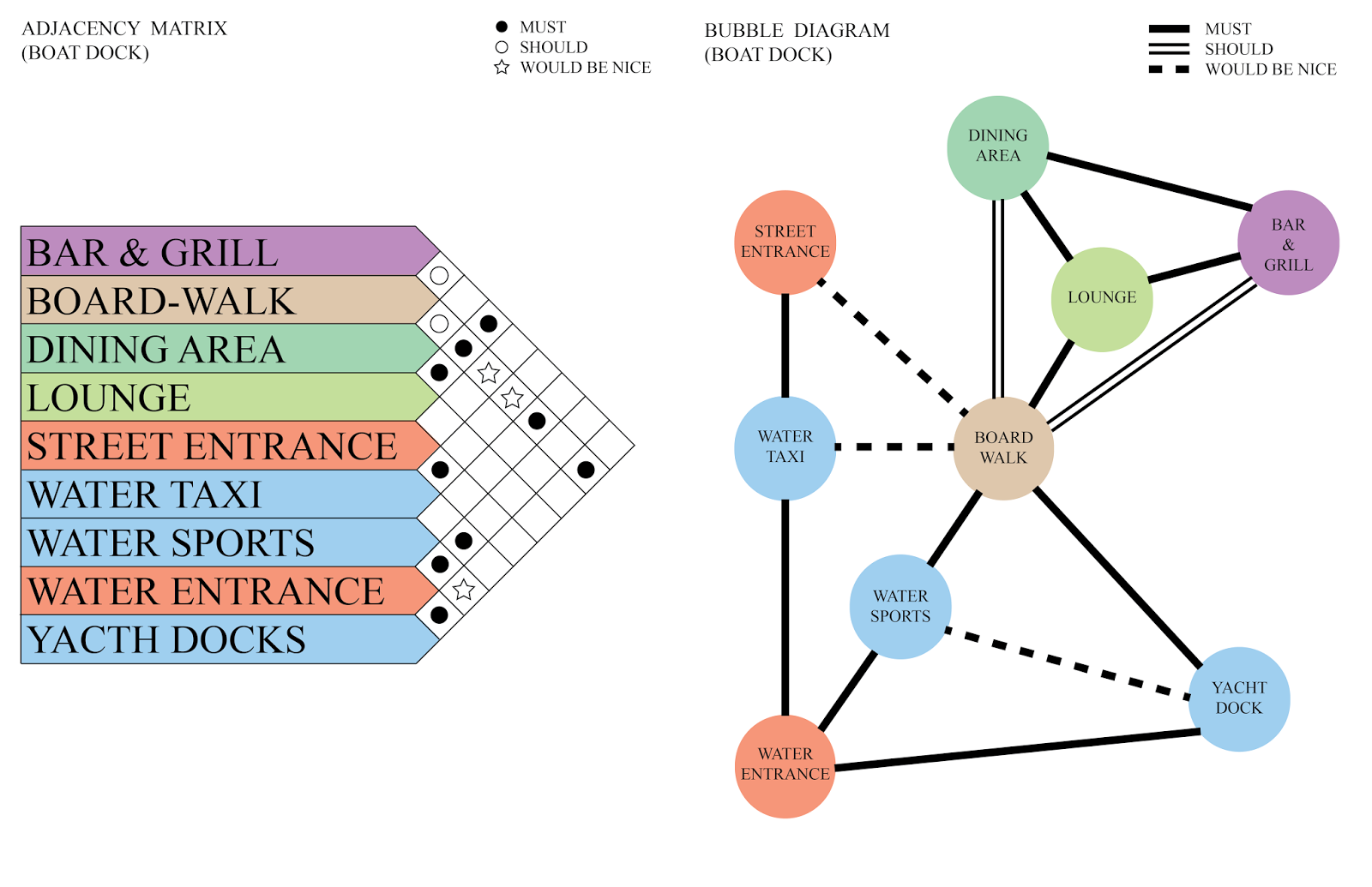 medium resolution of bubble diagram hotel design google