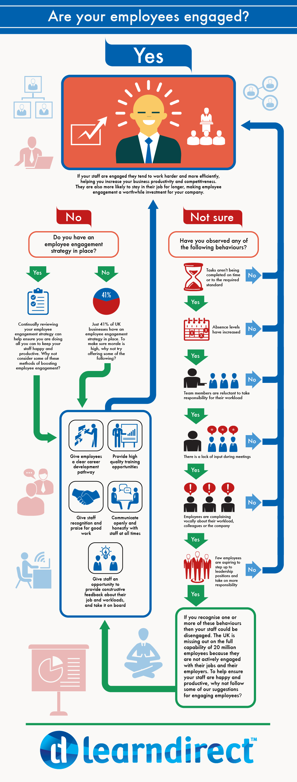 Employee engagement flow chart learndirect also rh pinterest