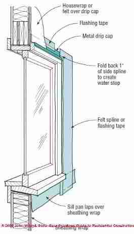 Image Result For Sliding Window Construction Detail