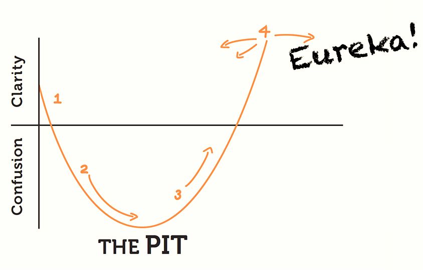 "James Nottingham's Learning Pit | chart shows the path a student follows from confusion to clarity until eventually ""Eureka!"" the student understands the material"