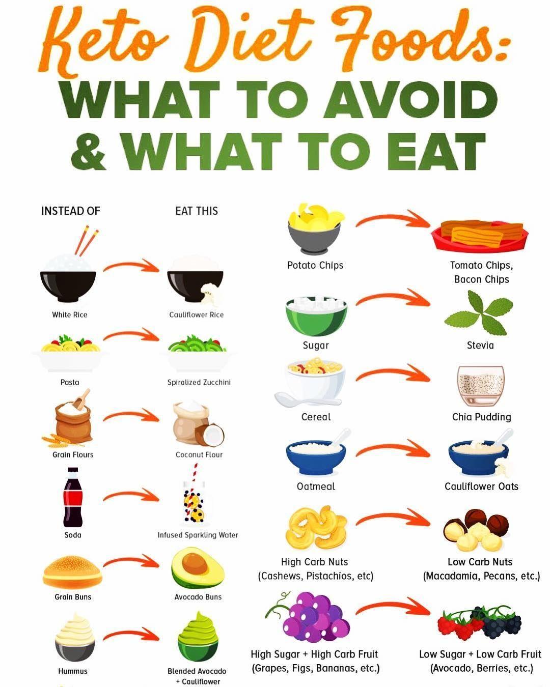 Keto Veggie Gurl On Instagram Ketodietfoods Ketofoods Ketoinfo Ketoinfographics Eatthisnotthat Ketoswap Starting Keto Diet Keto Diet Menu Keto Diet