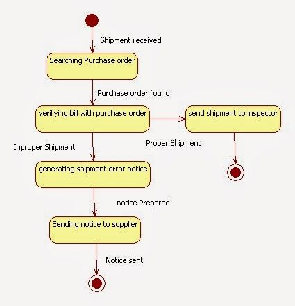 State Chart Diagram For Inventory Management System  Hospitality