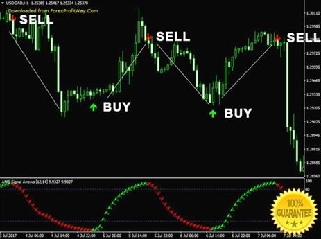 Best free resources for learning forex trading