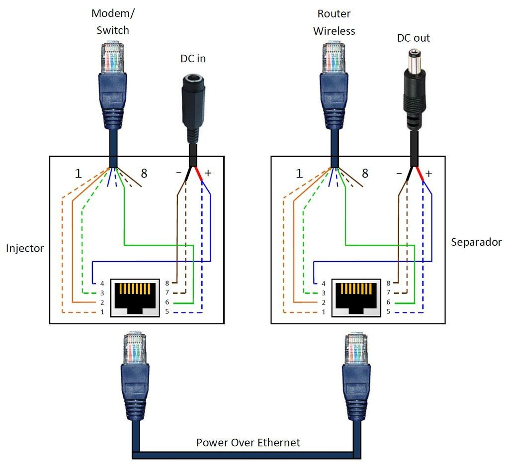 ethernet cable wiring diagram inspirational power over poe with [ 1024 x 957 Pixel ]