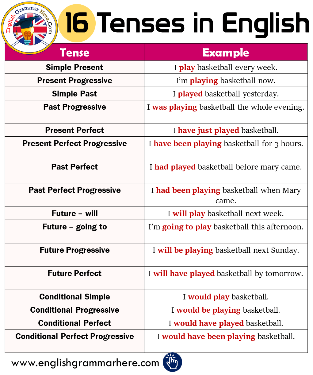 16 Tenses And Example Sentences In English English Sentences English Grammar Tenses English Grammar [ 1221 x 1021 Pixel ]